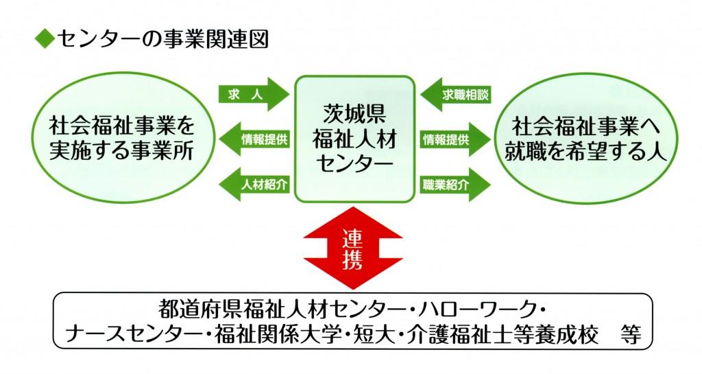 センターの事業関連図